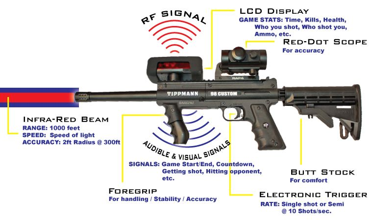 Battleground Orlando For The Technical People Out There Here Is A Brief Look At Our Predator Laser Tag Guns Find Out M Laser Tag Tactical Laser Tag System