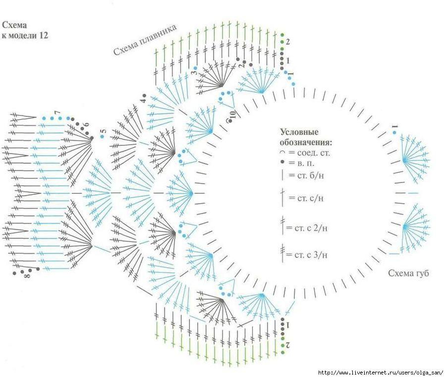 Fish diagram pinterest diagram irish lace and fish diagram ccuart Choice Image