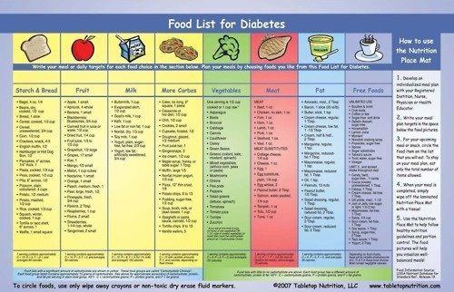 Food List For Diabetics Diabetes Pinterest Diabetes Food And