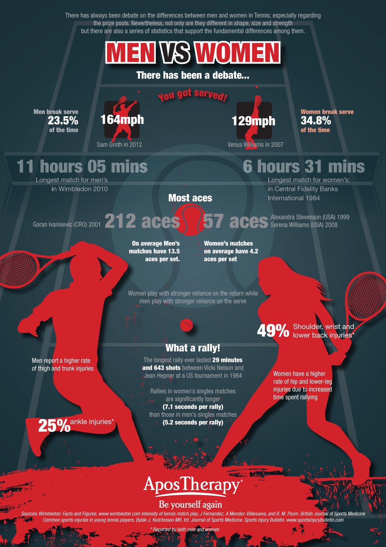 HUG infographic/Tennis injuries Tennis tips, Tennis, Men