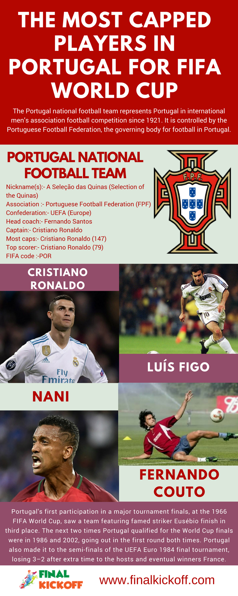 It is controlled by the Portuguese Football Federation, the governing body  for football in Portugal. Portugal s first participation ... 1f5d6ae29d
