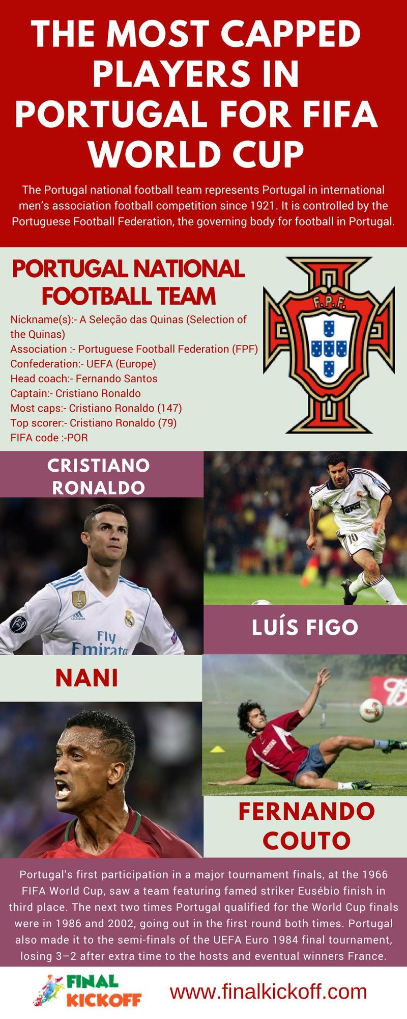 top+scorer+in+portugal+national+team