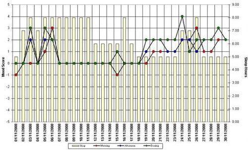 Bipolar Mood Chart Chart Mood Bipolar