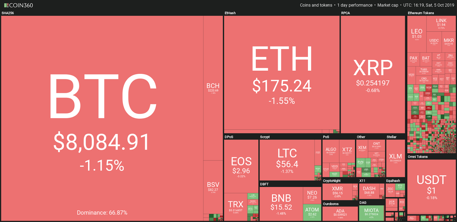 top trading coins