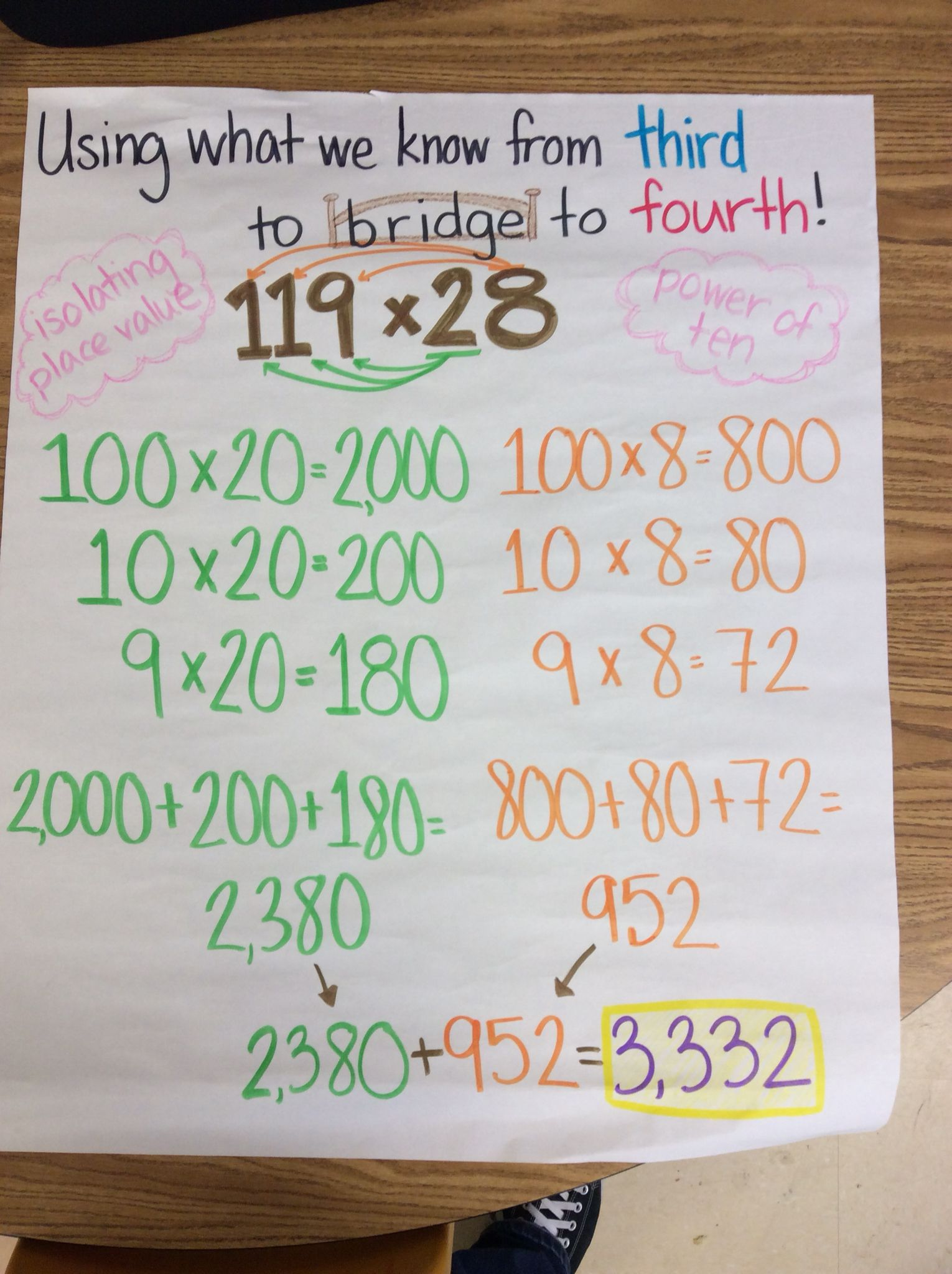 Expanded Form Multiplication