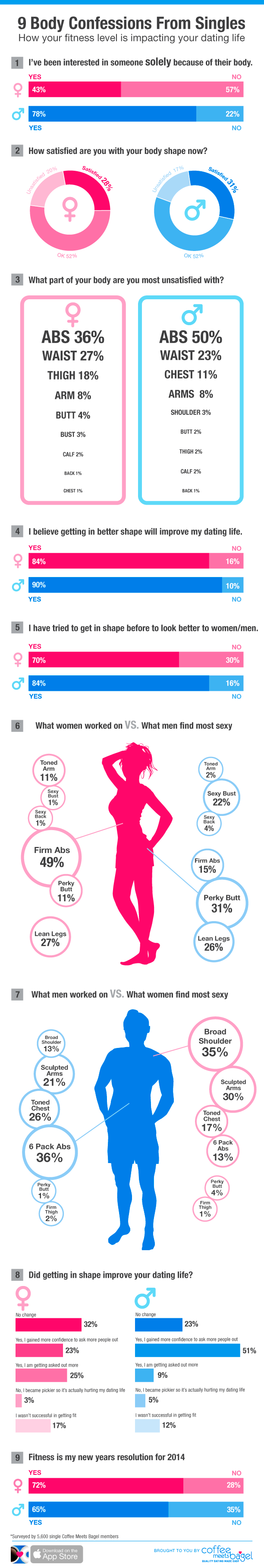 Singles Guide To New Year S Resolutions Around Fitness Confessions Infographic Relationship