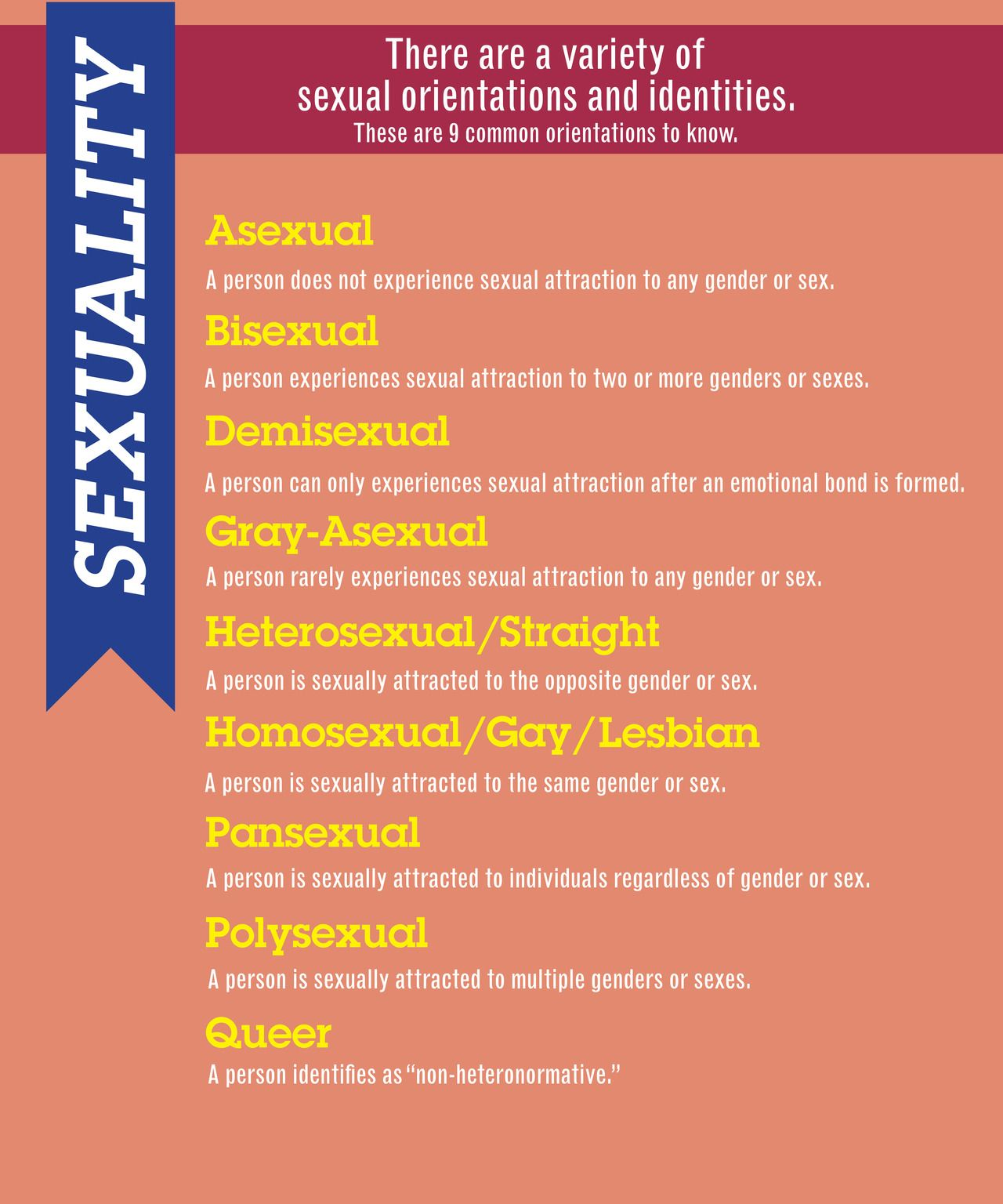 List of sexualities tumblr