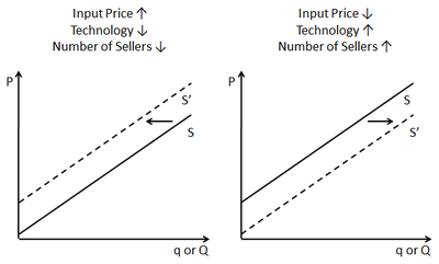 How To Read Shifts In The Supply Curve With Images Economics Notes