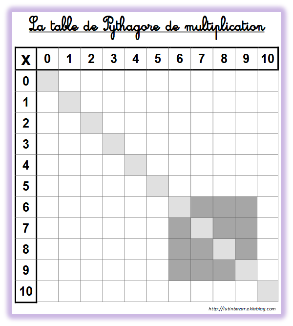 Tableau table de multiplication imprimer vierge calcul for Table de calcul
