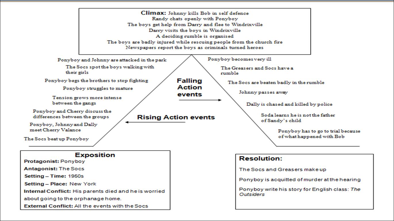 Blank Five Part Plot Diagram