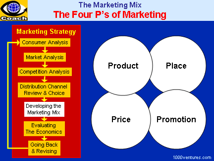 Marketing Mix: 4Ps of Marketing Strategy | P's of ...