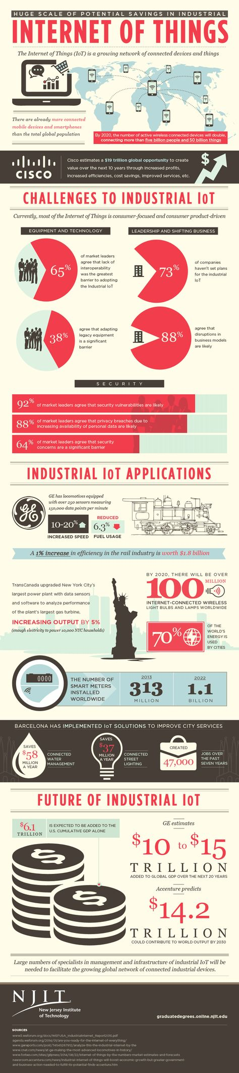 Huge Scale Of Potential Savings In Industrial: Internet Of Things #Infographic #Internet #IOT
