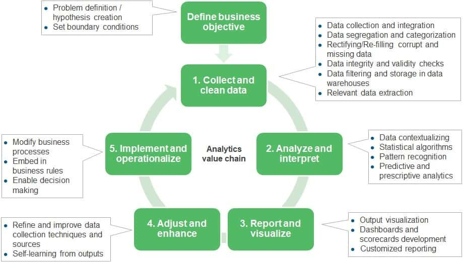 How To Construct A Digital Transformation Analytics Roadmap Blog