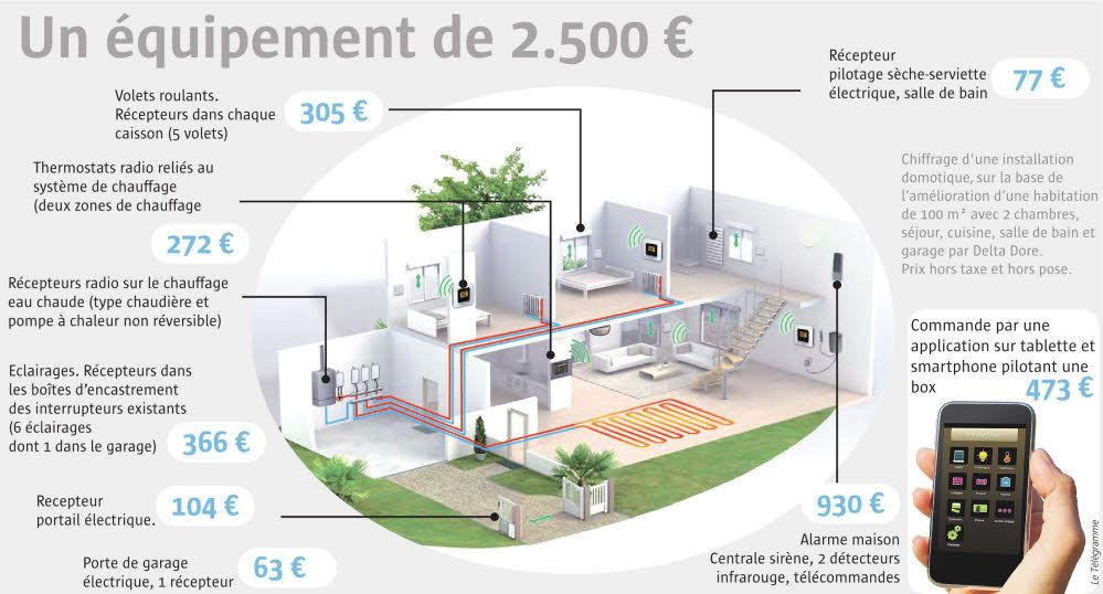 Domotique 2500\u20ac pour une maison intelligente - France