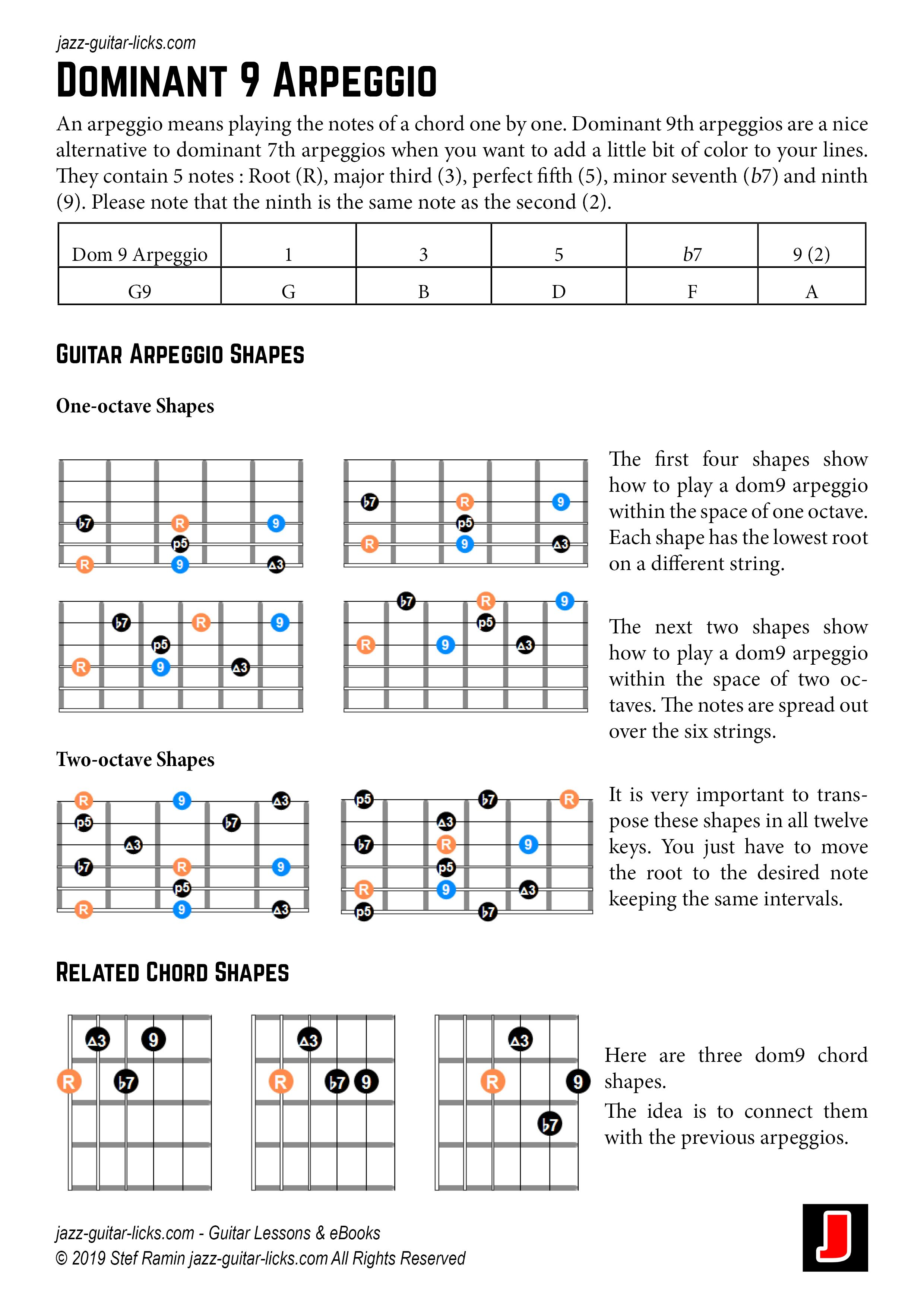 Dominant 9 Arpeggio Shapes And Related Chords For Guitar Get More