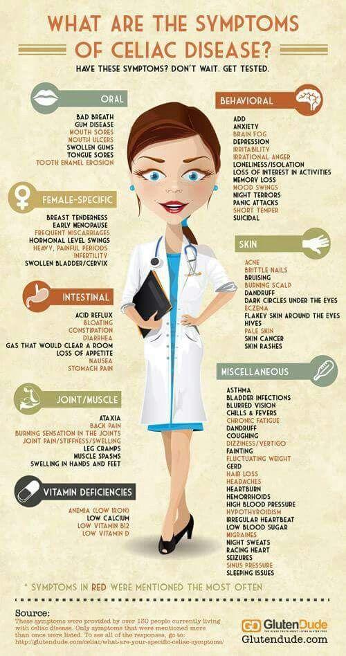 Celiac/gluten | Celiac symptoms, Celiac disease symptoms ...