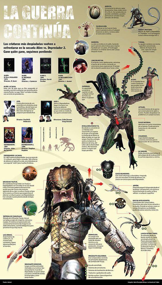 Infograma Alien Vs Depredator Depredador Pelicula Depredador Alien Vs Depredador