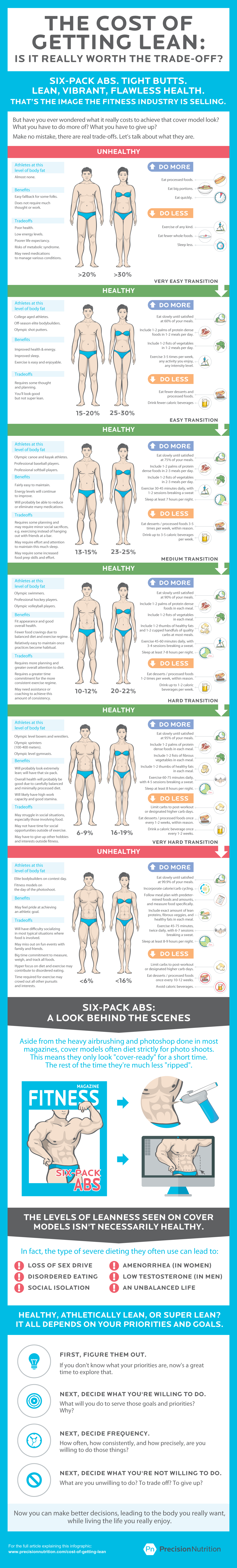 precision nutrition cost of getting lean infographic The cost of getting lean: Is it really worth the trade off? [Infographic]