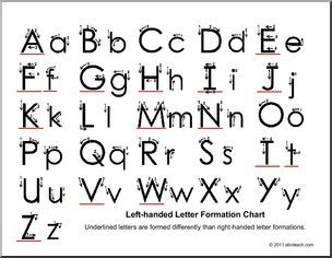 Left Handed Handwriting  Alphabet Chart  Formation  Letters