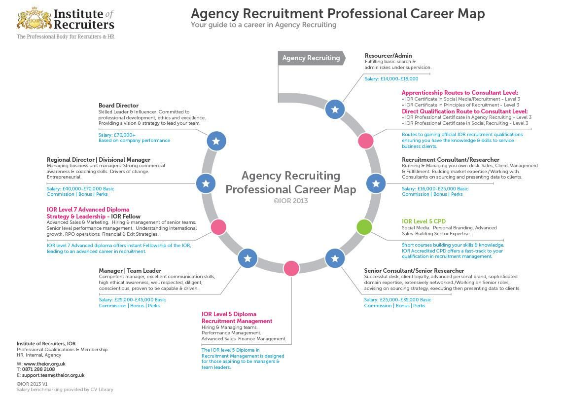 Agency Recruitment Professional Career Map Map