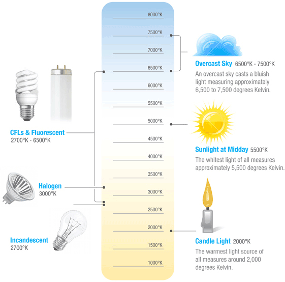 Kelvin Color Temperature Scale Chart Projeto de