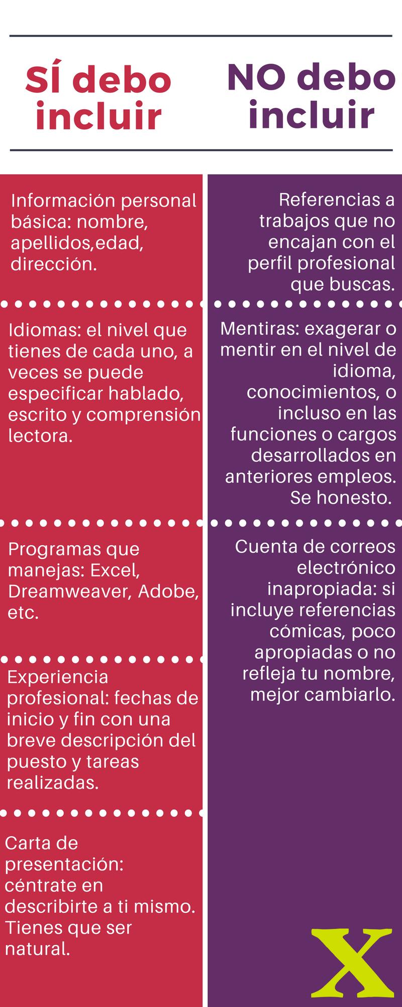 Diles quién eres y qué sabes hacer: el Curriculum | Empleo ...