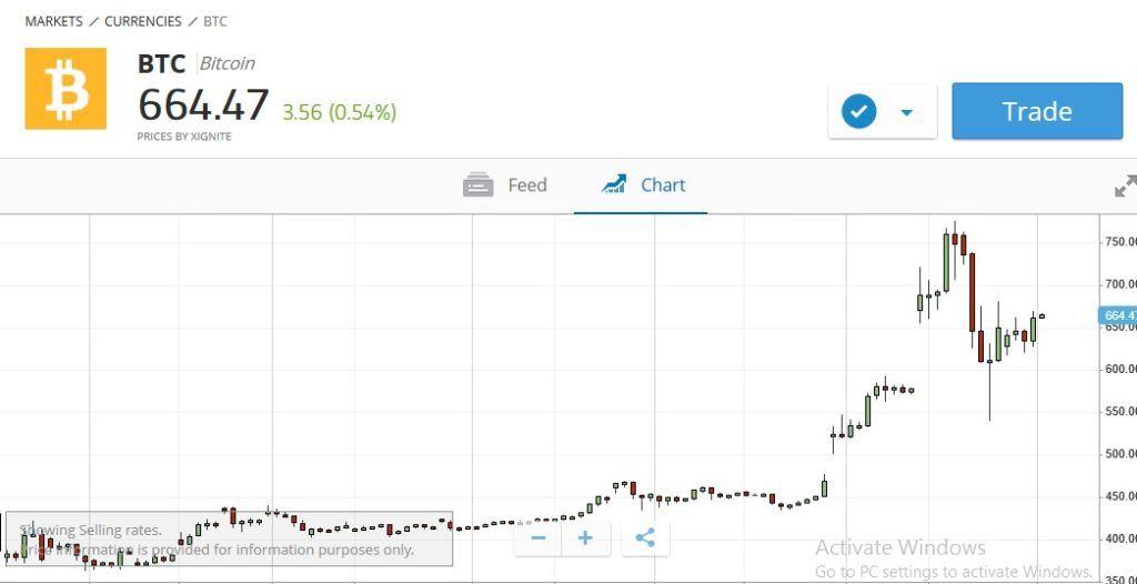 bitcoin negozio per il commercio pubblicamente sopra il contatore bitcoin konto
