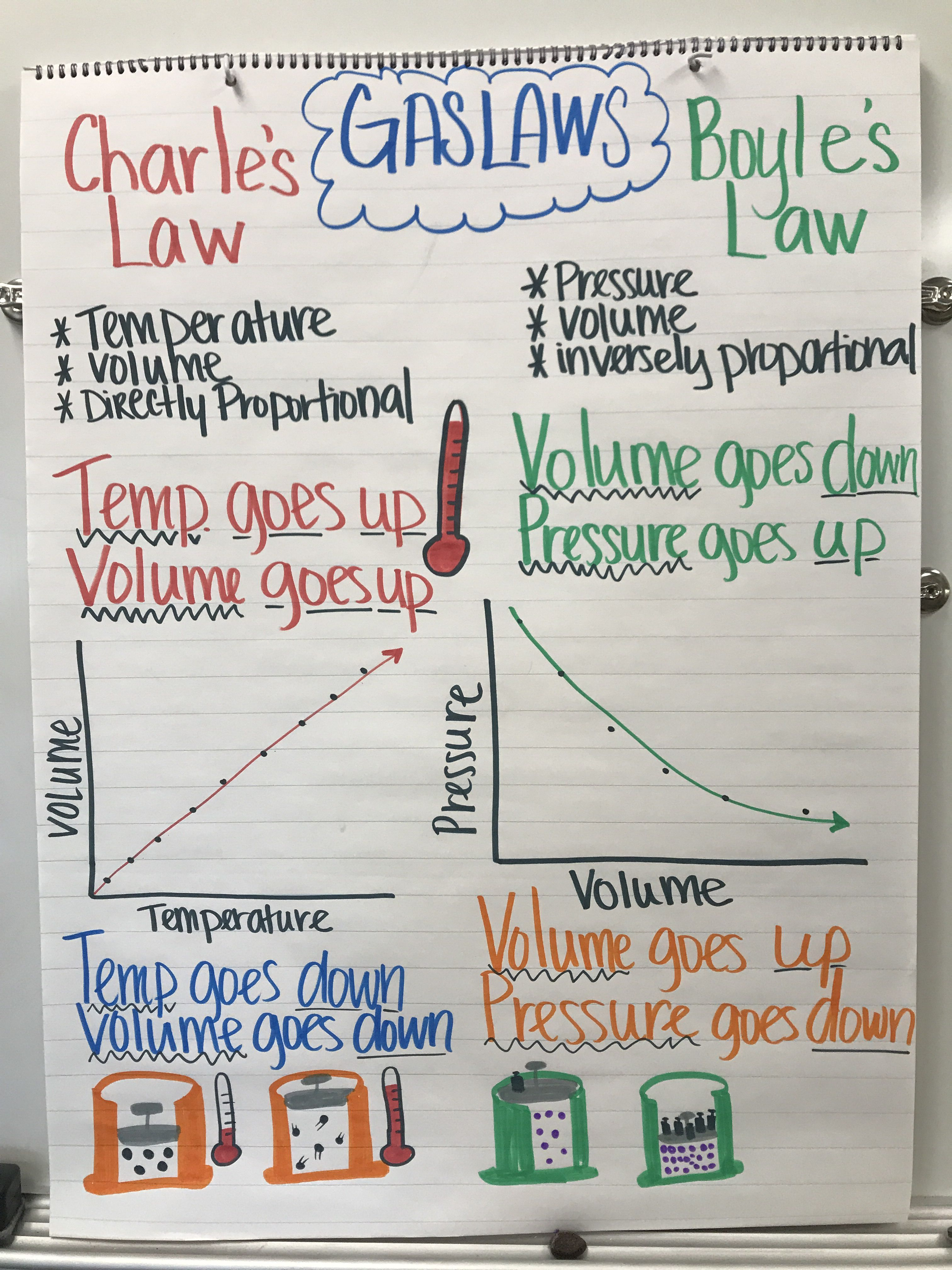 Charle S Vs Boyle S Gas Laws Anchor Chart