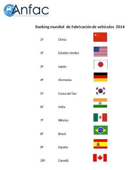 Ranking mundial de fabricación de vehículos. España 9