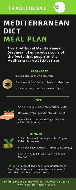 Traditional Mediterranean Diet Meal Plan (With Images