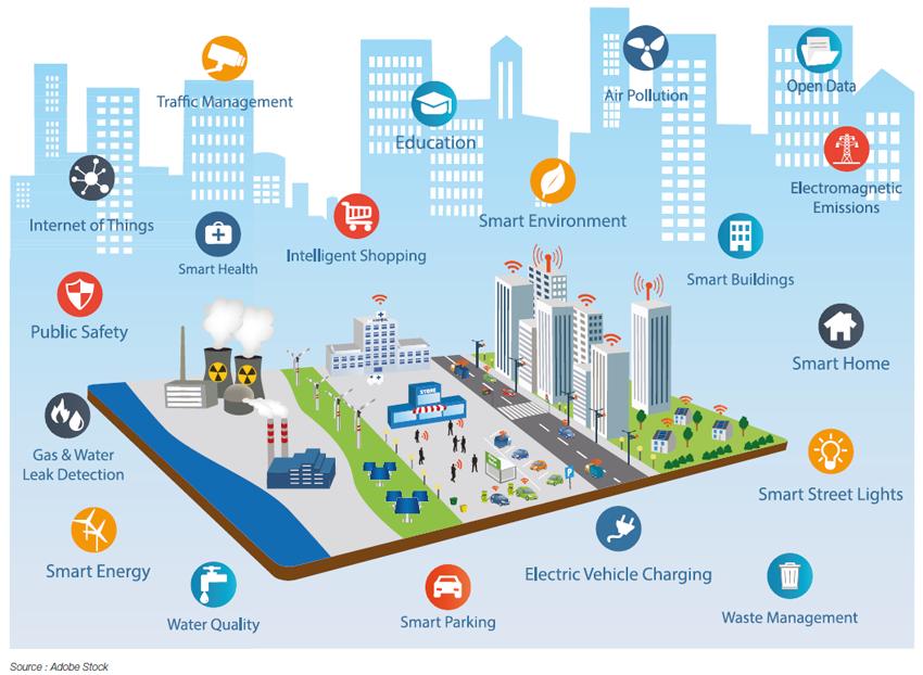 Smart Cities Smart City Smart Building City Design