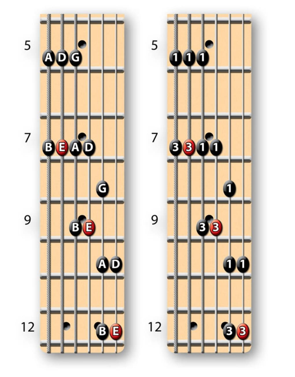 The Key To Understanding The Minor Pentatonic Scale Guitar World