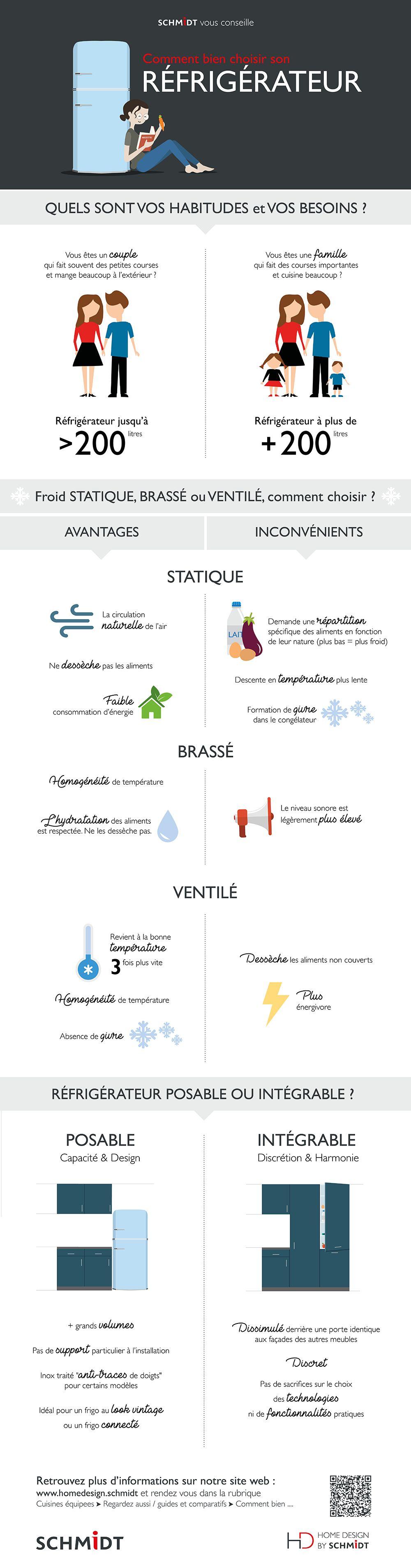 Infographie Comment Bien Choisir Son Refrigerateur Schmidt Refrigerateur Conseil
