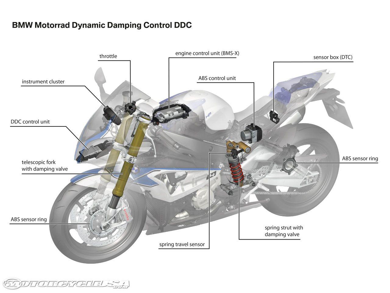 motorcycle parts diagram image collections diagram design ideas rh pooptronica com motorcycle diagram engine motorcycle diagram with label pdf