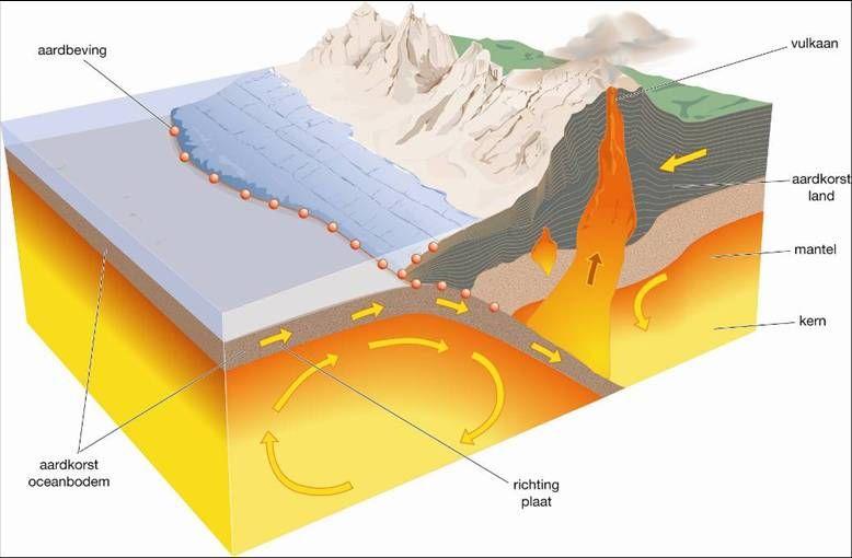 aardbevingen - google zoeken   wereldoriënterende vakken