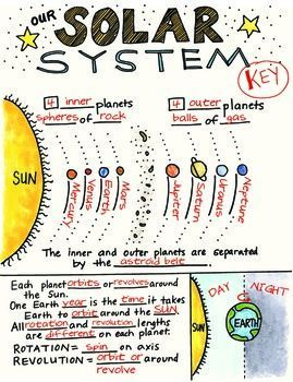 Our Solar System: Rotation & Revolution by Science Doodles ...