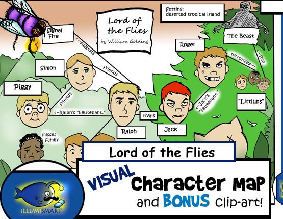 Lord Of The Flies Visual Character Map Character Map Lord Of The Flies Teaching Literature