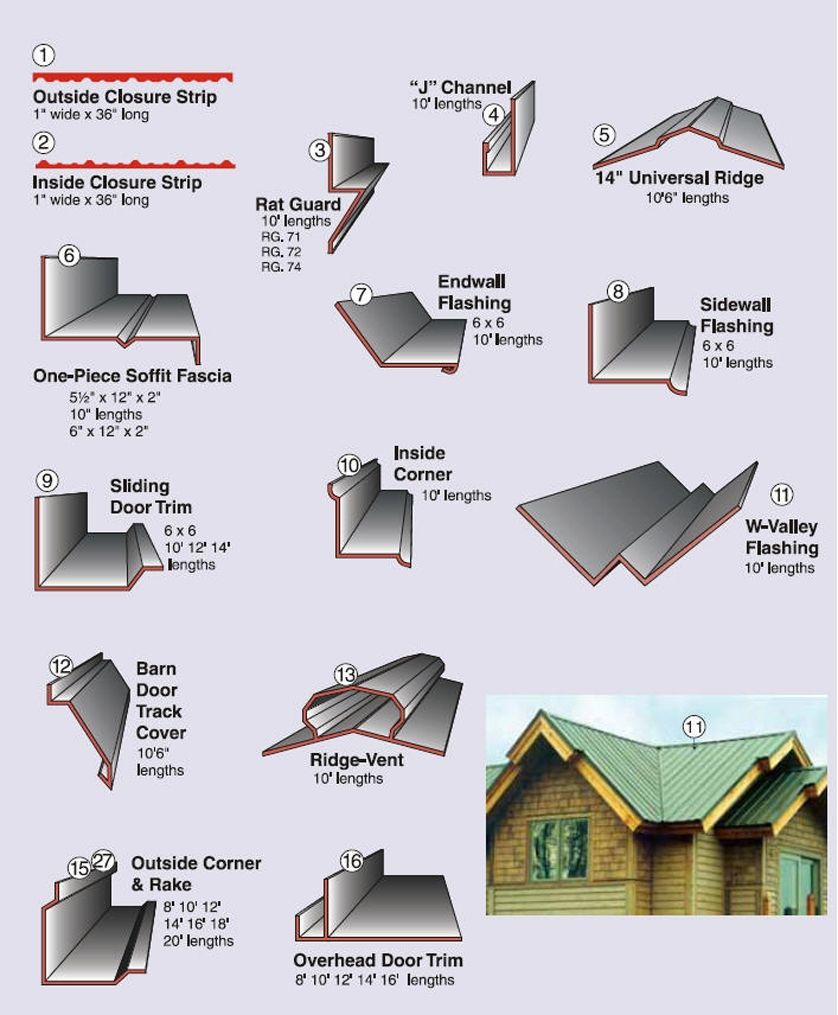 Visualizing I Believe In Visualizing As A Tool To Meet A Customer Where They Are Tools Metalroofing Educate Roof Trim Home Design Decor Roof Design