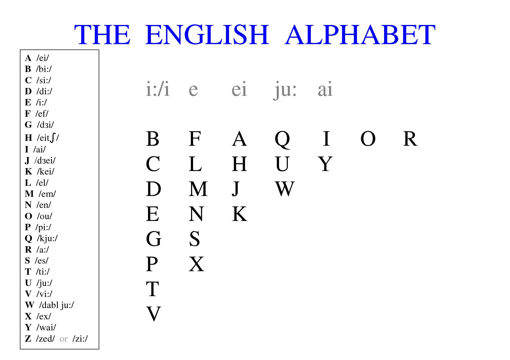 The alphabet ingles pinterest the alphabet urtaz Gallery