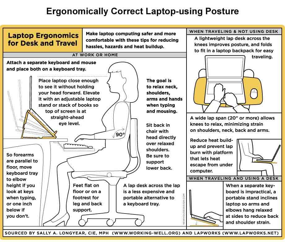 Ergonomically Correct LaptopUsing Posture make a