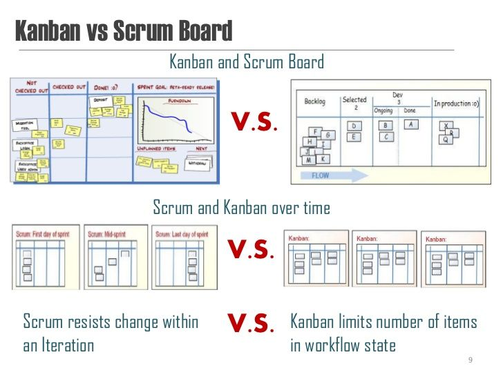 image result for kanban vs scrum table