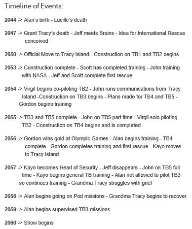 Timeline of Events Thunderbirds are GO Thunderbirds are Go - construction timeline