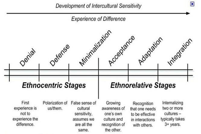 Sensitivity Development