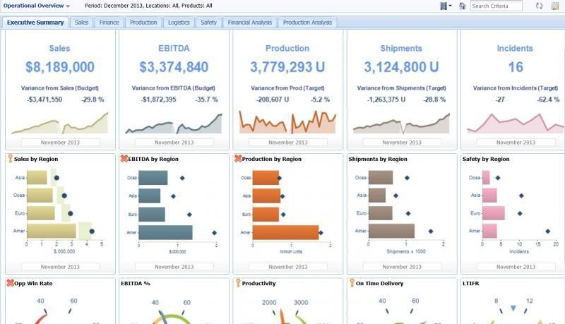 financial dashboard design - Google Search | Dashboards ...