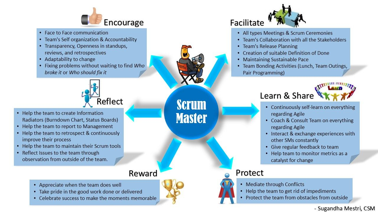Looking For An Experienced Scrum Master For A Client In Chennai Fantastic Team And Great Package Experience Scrum Master Scrum Agile Software Development