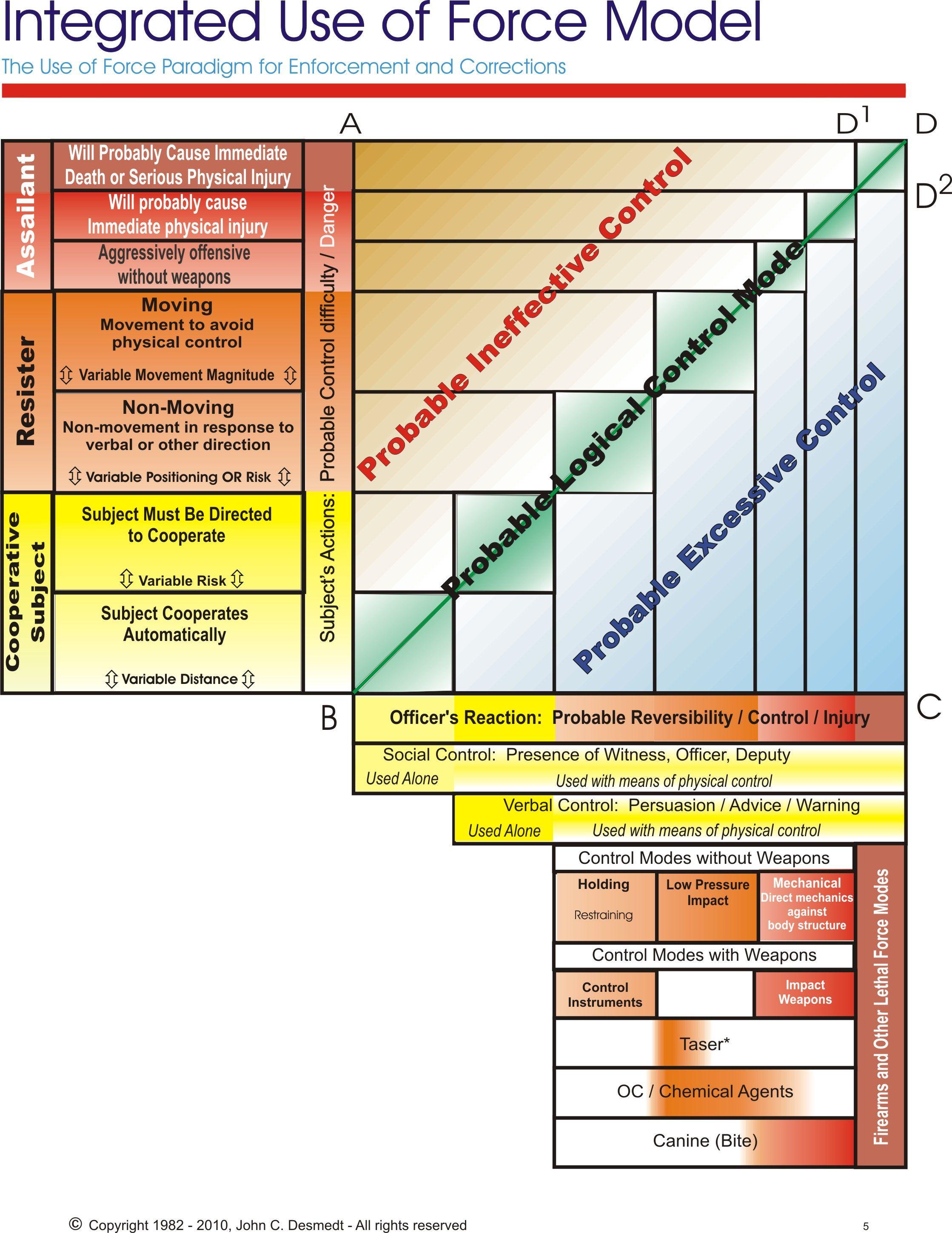 Escalation Diagram