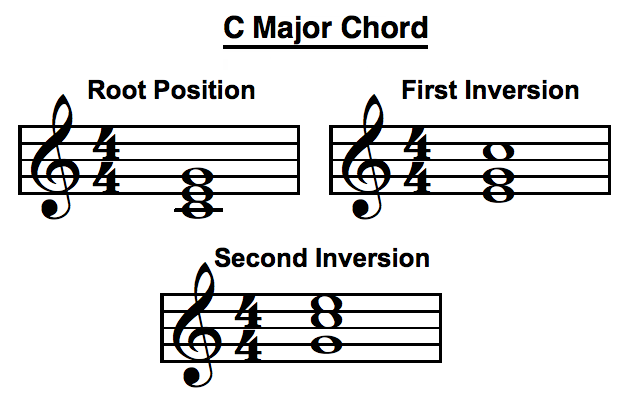 C Major Chord Inversions Sheet Music Interesting Pinterest