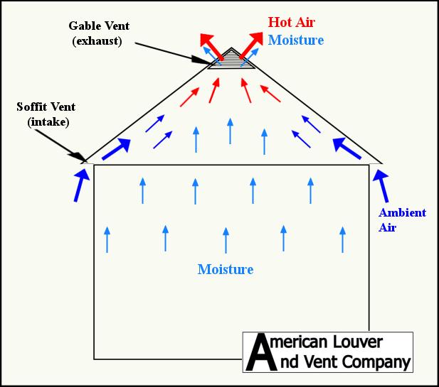 Attic Ventilation Gable Vents Attic Ventilation Vented