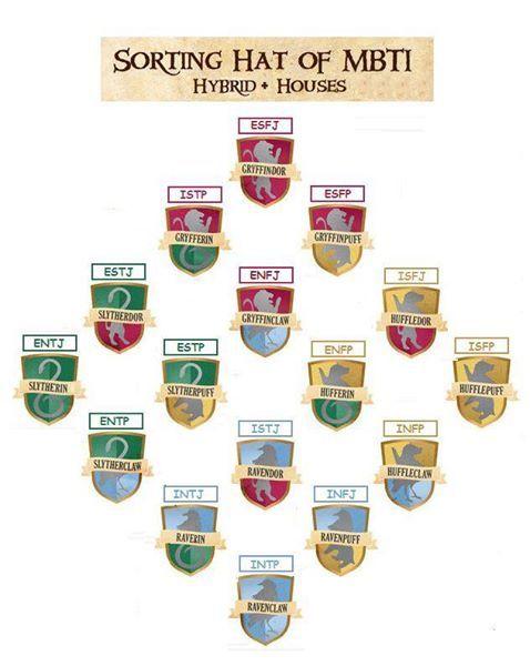 MBTI Hogwarts House Hybrids