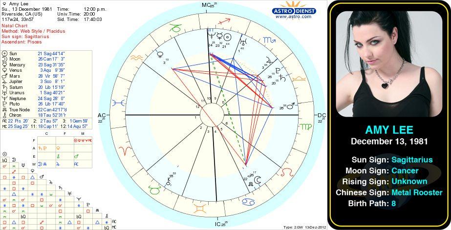27 Bengali Astrology Birth Chart Online - Astrology